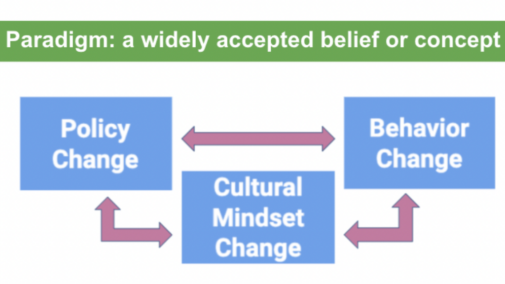 Paradigm: A widely accepted belief or concept